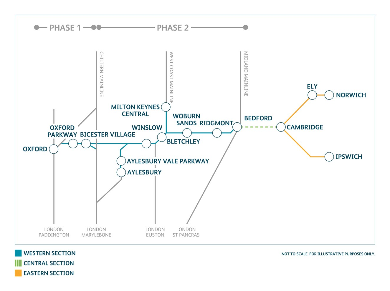 Network Rail submits final proposals for East West Rail phase 2: EWR phase 2 map