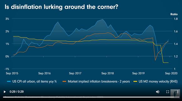 2020-09-24 Is disinflation lurking around the corner