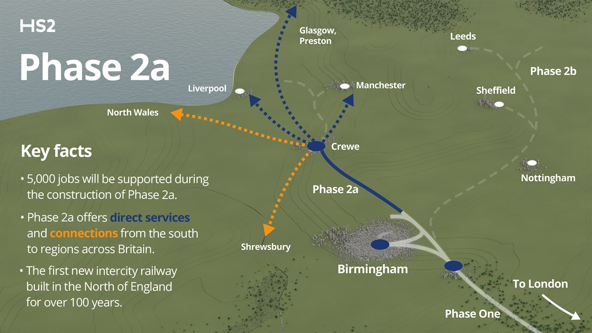 HS2 accelerates north as MPs give go-ahead to next phase to Crewe: HS2 Phase 2a Key Facts