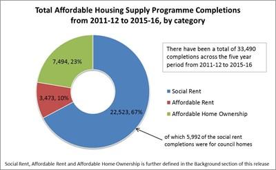Housing stats 14 june